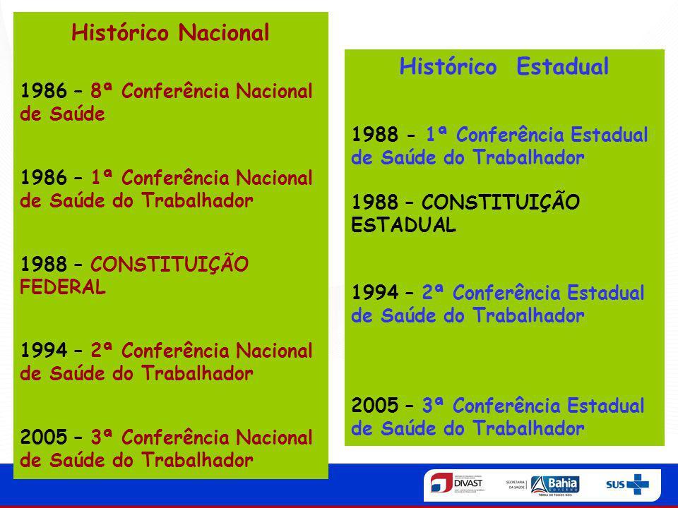 Histórico Nacional Histórico Estadual