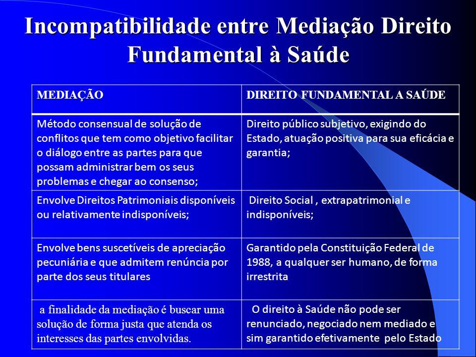 Incompatibilidade entre Mediação Direito Fundamental à Saúde