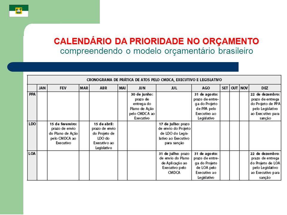 CALENDÁRIO DA PRIORIDADE NO ORÇAMENTO