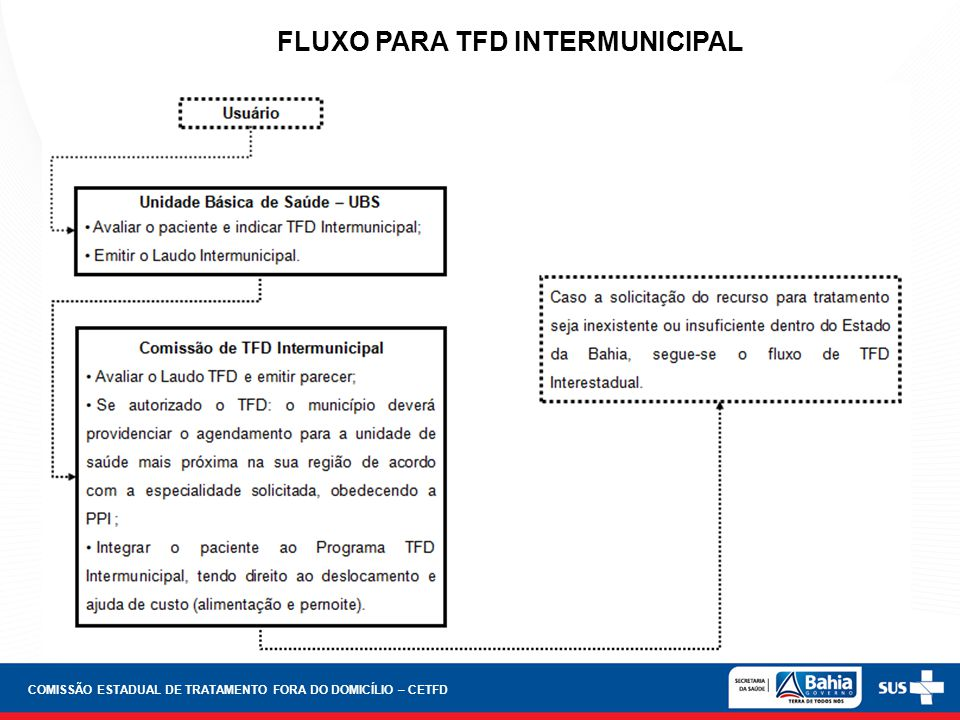 FLUXO PARA TFD INTERMUNICIPAL