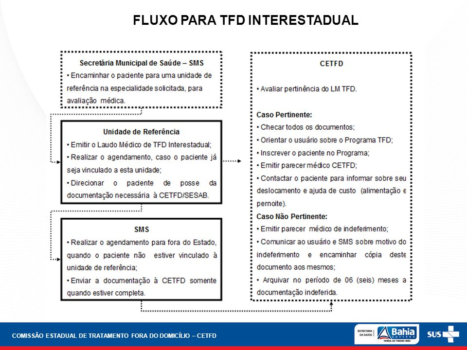 FLUXO PARA TFD INTERESTADUAL