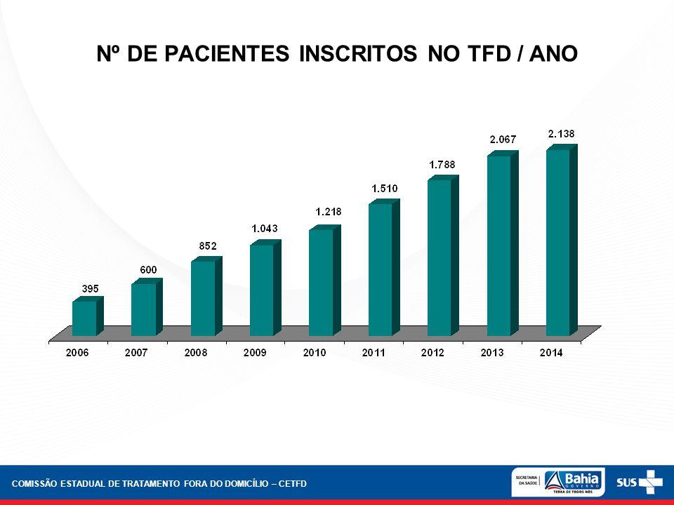 Nº DE PACIENTES INSCRITOS NO TFD / ANO