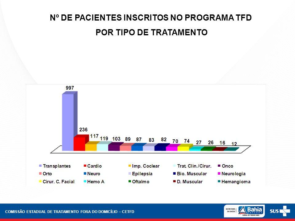 Nº DE PACIENTES INSCRITOS NO PROGRAMA TFD POR TIPO DE TRATAMENTO