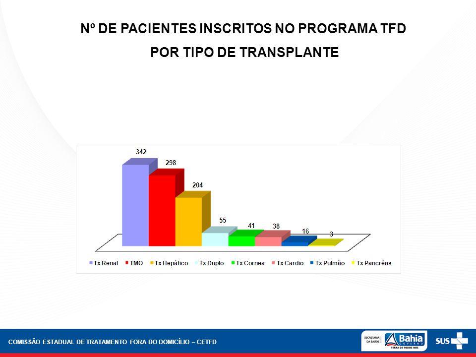 Nº DE PACIENTES INSCRITOS NO PROGRAMA TFD POR TIPO DE TRANSPLANTE