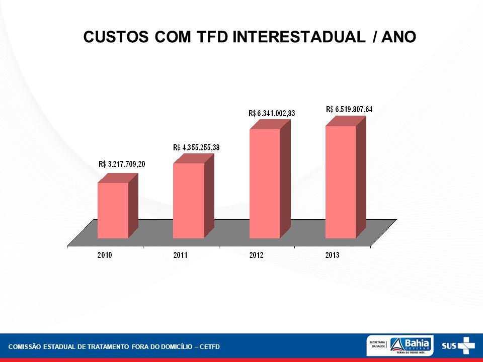 CUSTOS COM TFD INTERESTADUAL / ANO