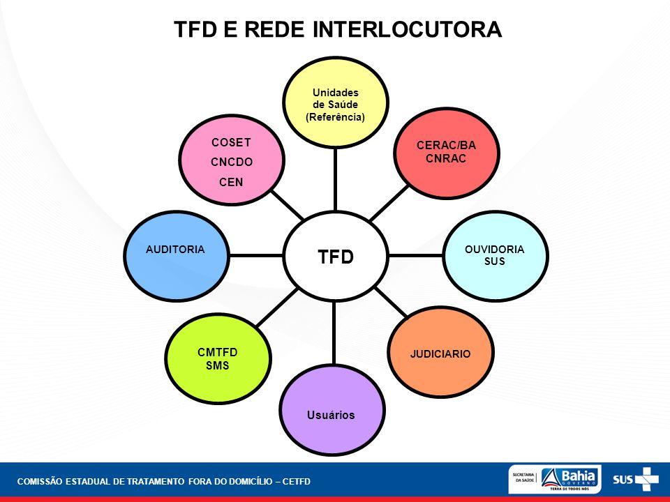 TFD E REDE INTERLOCUTORA