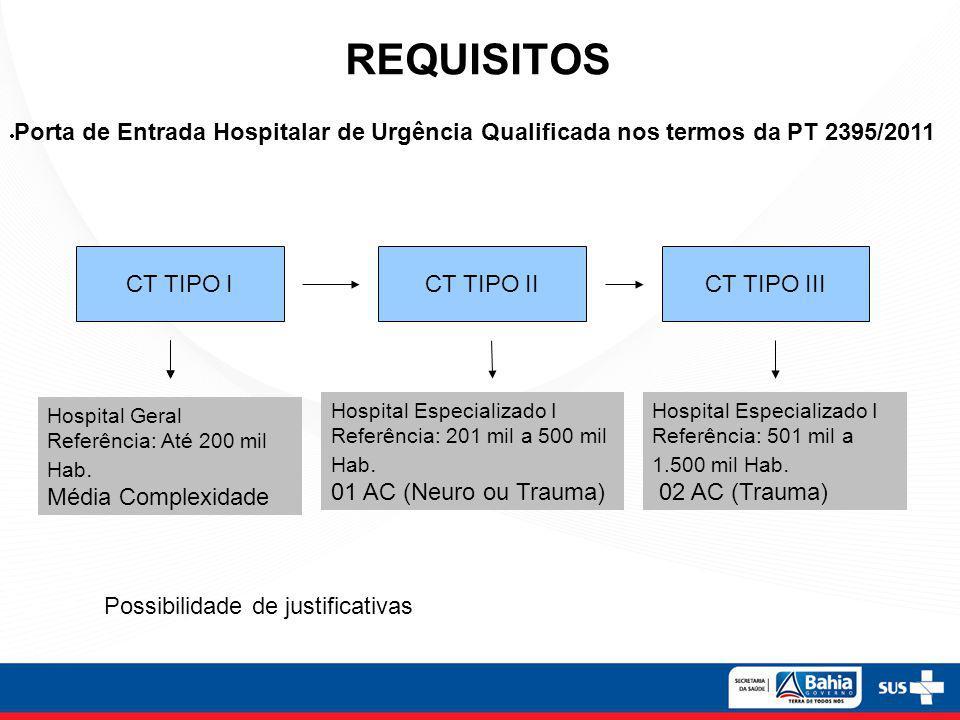 REQUISITOS Porta de Entrada Hospitalar de Urgência Qualificada nos termos da PT 2395/2011. CT TIPO I.