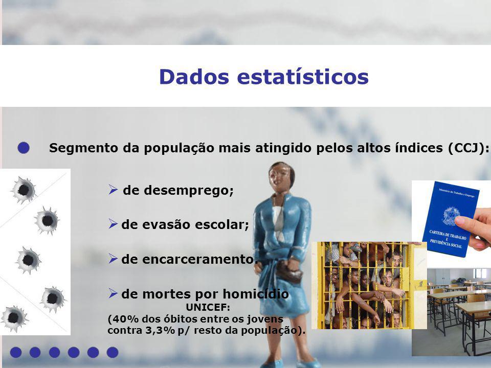 Dados estatísticos Segmento da população mais atingido pelos altos índices (CCJ): de desemprego; de evasão escolar;
