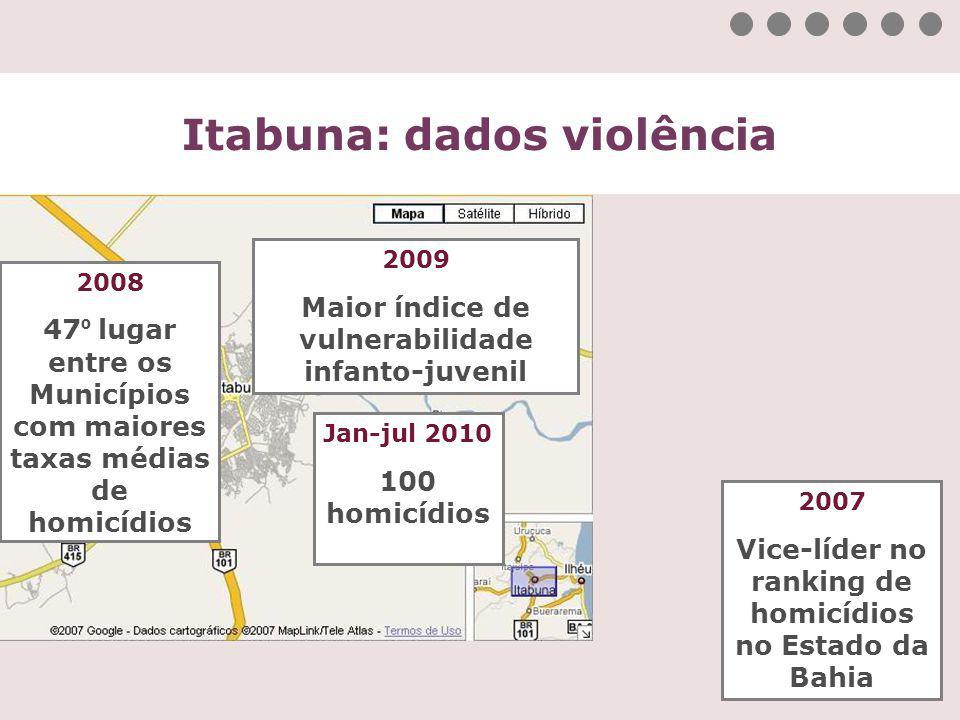 Itabuna: dados violência