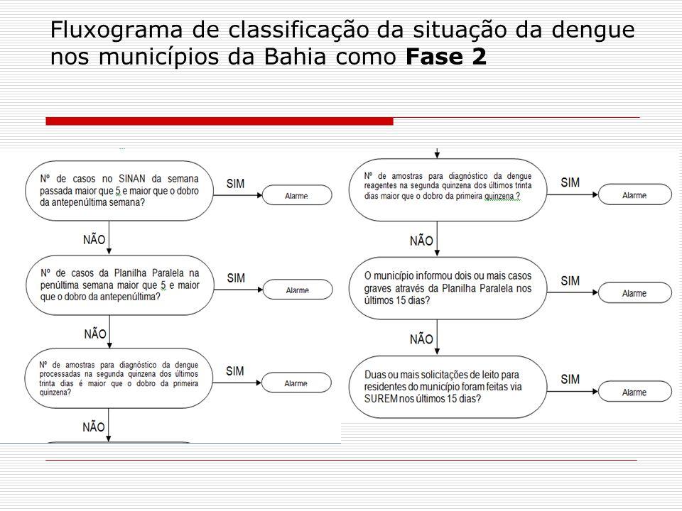 Fluxograma de classificação da situação da dengue nos municípios da Bahia como Fase 2
