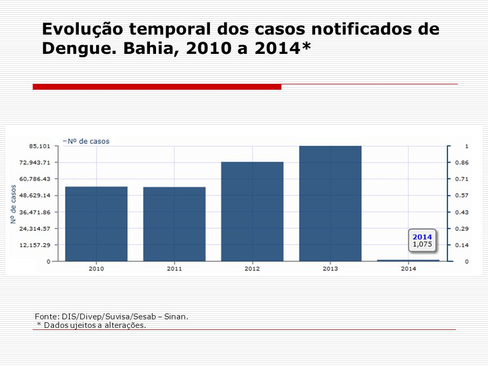 Evolução temporal dos casos notificados de Dengue. Bahia, 2010 a 2014*