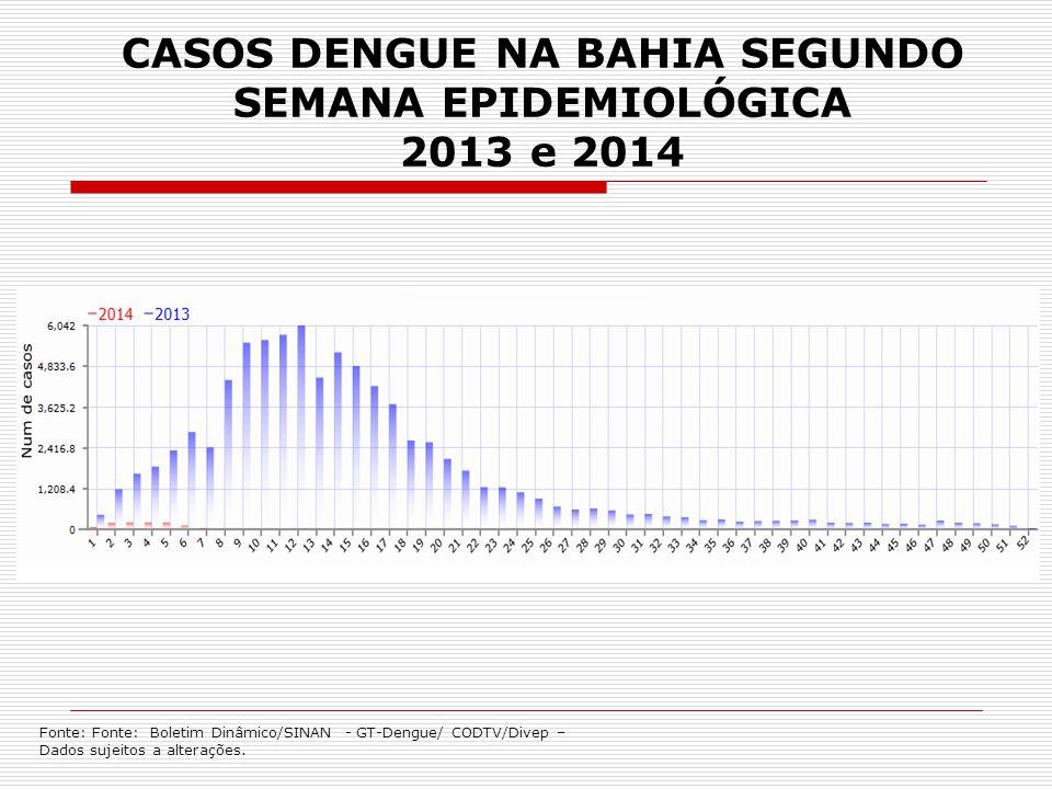 CASOS DENGUE NA BAHIA SEGUNDO SEMANA EPIDEMIOLÓGICA 2013 e 2014