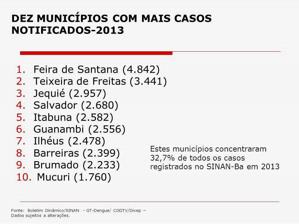 DEZ MUNICÍPIOS COM MAIS CASOS NOTIFICADOS-2013