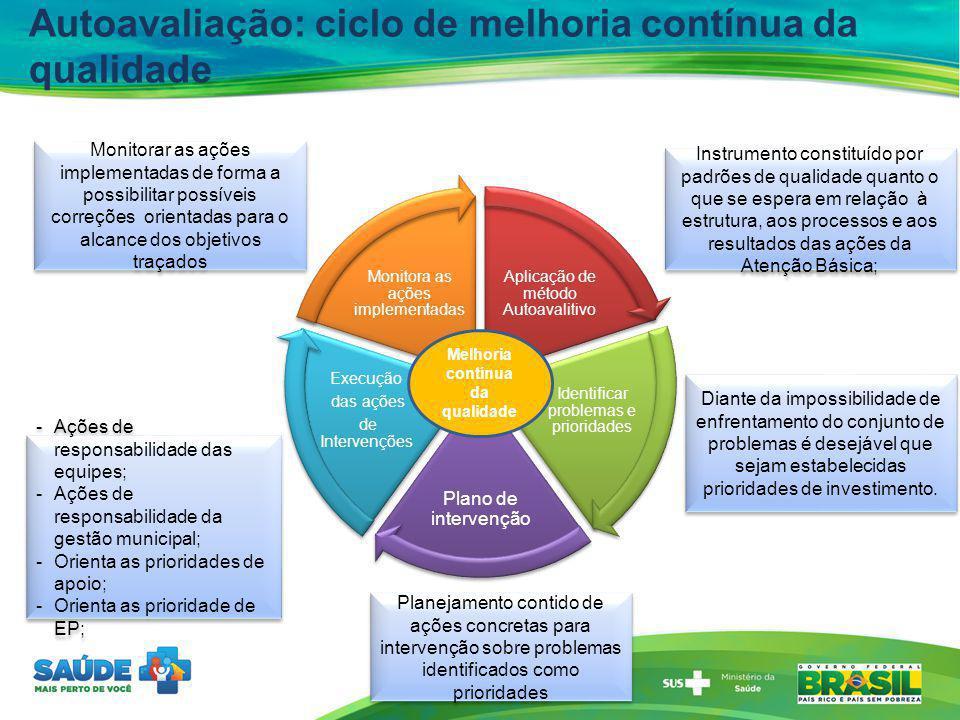 Autoavaliação: ciclo de melhoria contínua da qualidade