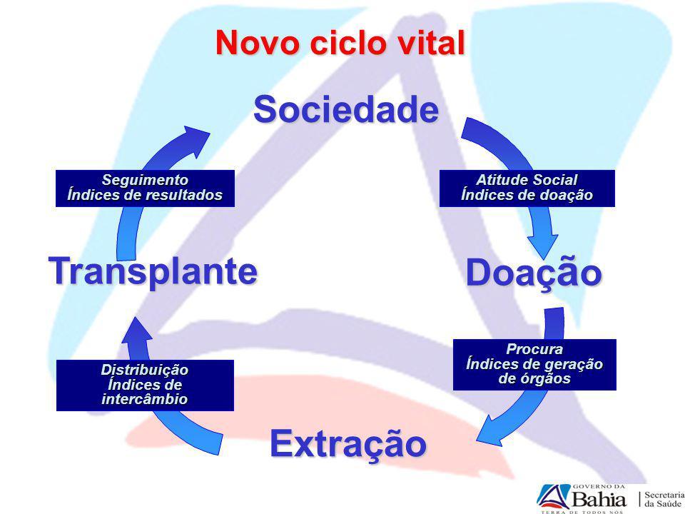 Procura Índices de geração de órgãos Índices de intercâmbio