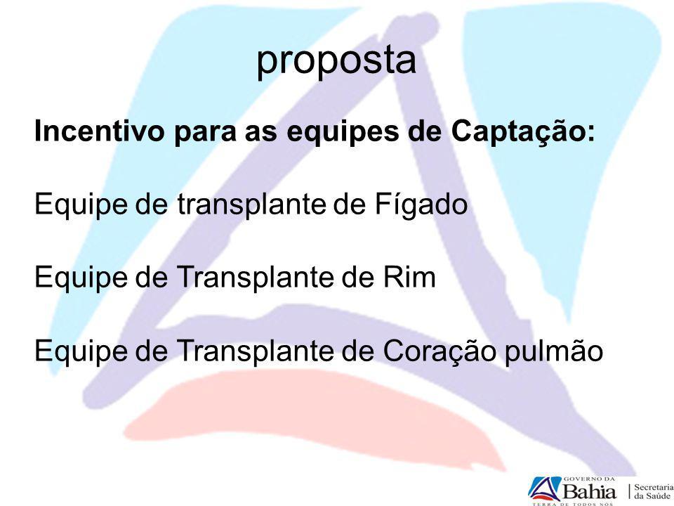 proposta Incentivo para as equipes de Captação: