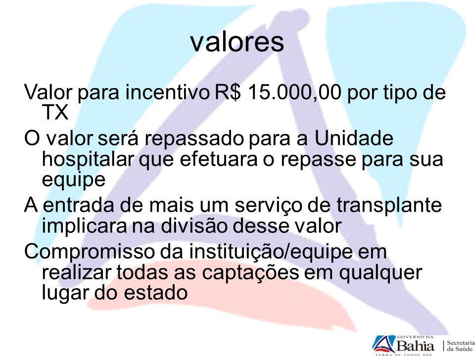 valores Valor para incentivo R$ 15.000,00 por tipo de TX