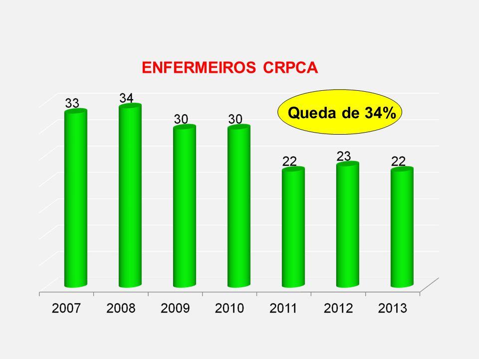 ENFERMEIROS CRPCA Queda de 34%