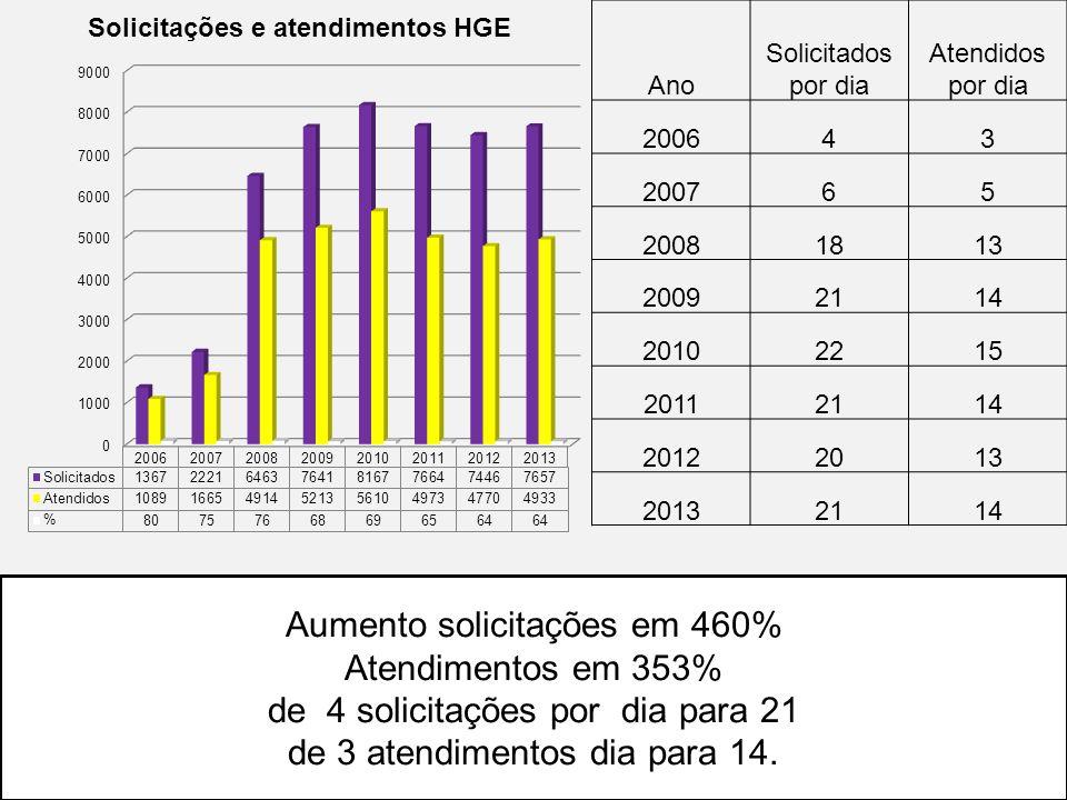Aumento solicitações em 460% Atendimentos em 353%