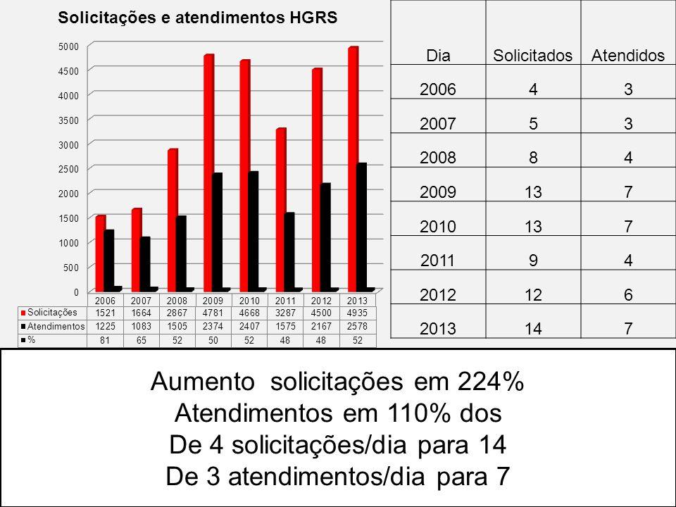 Aumento solicitações em 224% Atendimentos em 110% dos