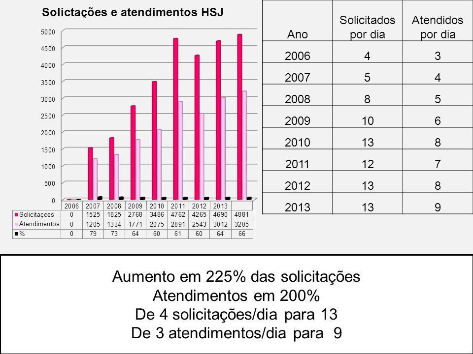 Aumento em 225% das solicitações Atendimentos em 200%