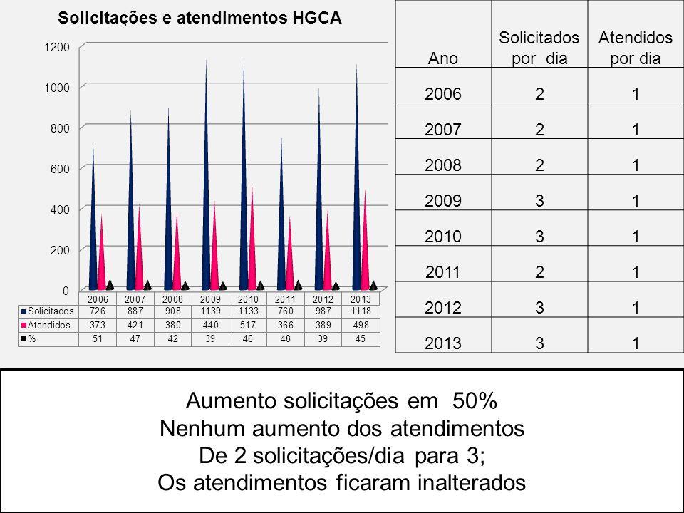 Aumento solicitações em 50% Nenhum aumento dos atendimentos