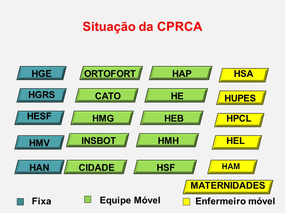 Situação da CPRCA HGE ORTOFORT HAP HSA HGRS CATO HE HUPES HESF HMG HEB
