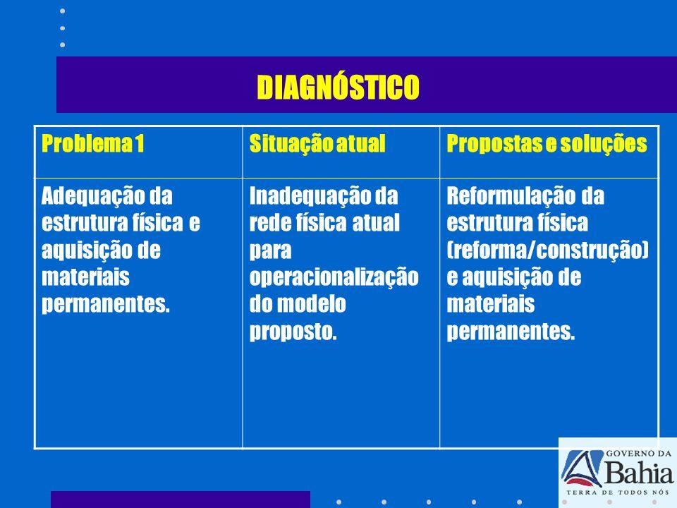 DIAGNÓSTICO Problema 1 Situação atual Propostas e soluções