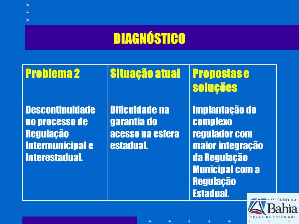 DIAGNÓSTICO Problema 2 Situação atual Propostas e soluções