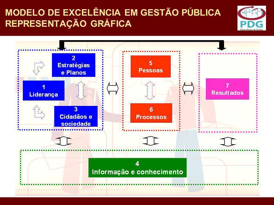 MODELO DE EXCELÊNCIA EM GESTÃO PÚBLICA REPRESENTAÇÃO GRÁFICA