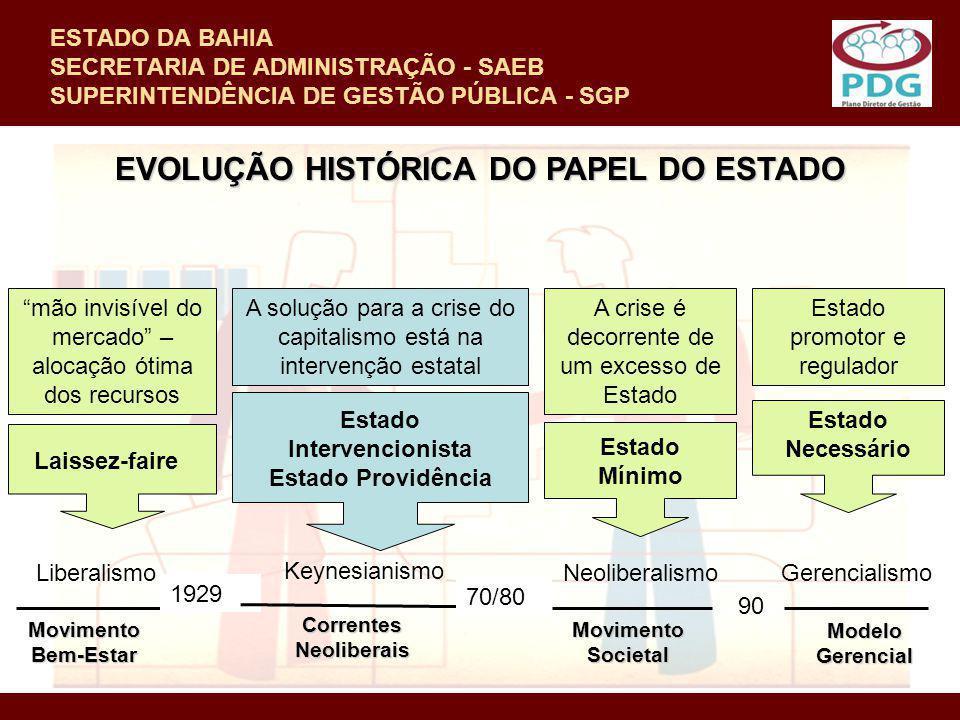 EVOLUÇÃO HISTÓRICA DO PAPEL DO ESTADO