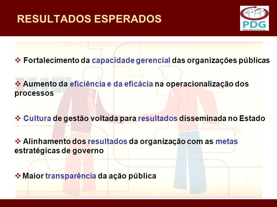 RESULTADOS ESPERADOS Fortalecimento da capacidade gerencial das organizações públicas.