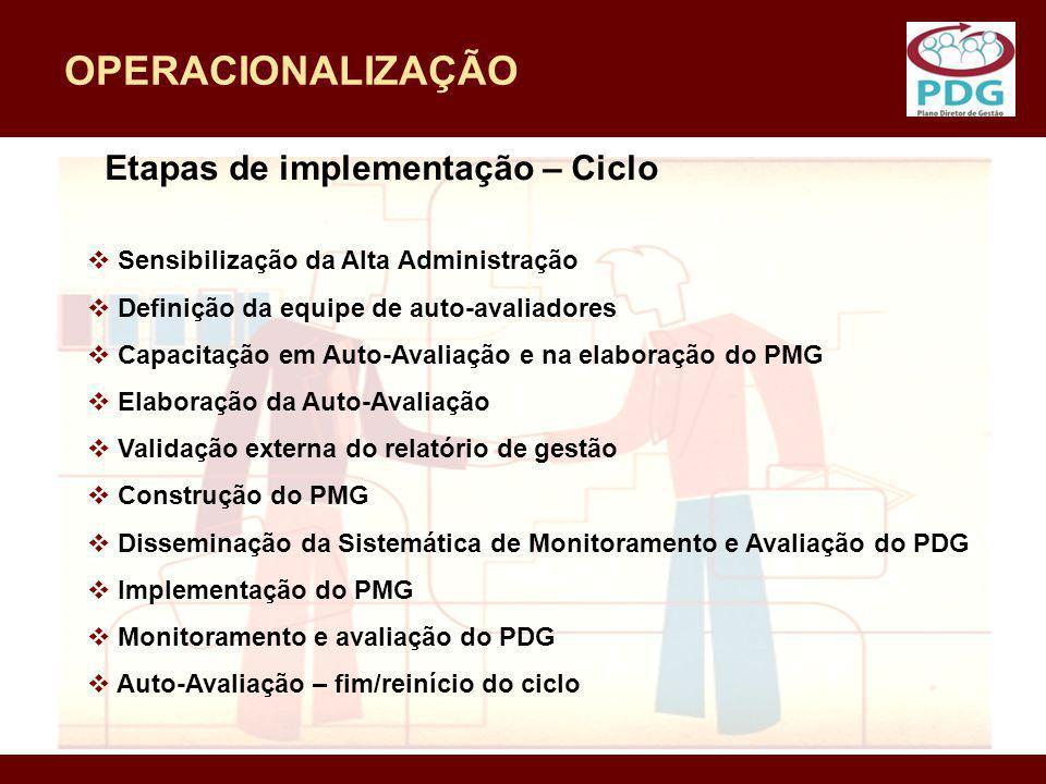 OPERACIONALIZAÇÃO Etapas de implementação – Ciclo
