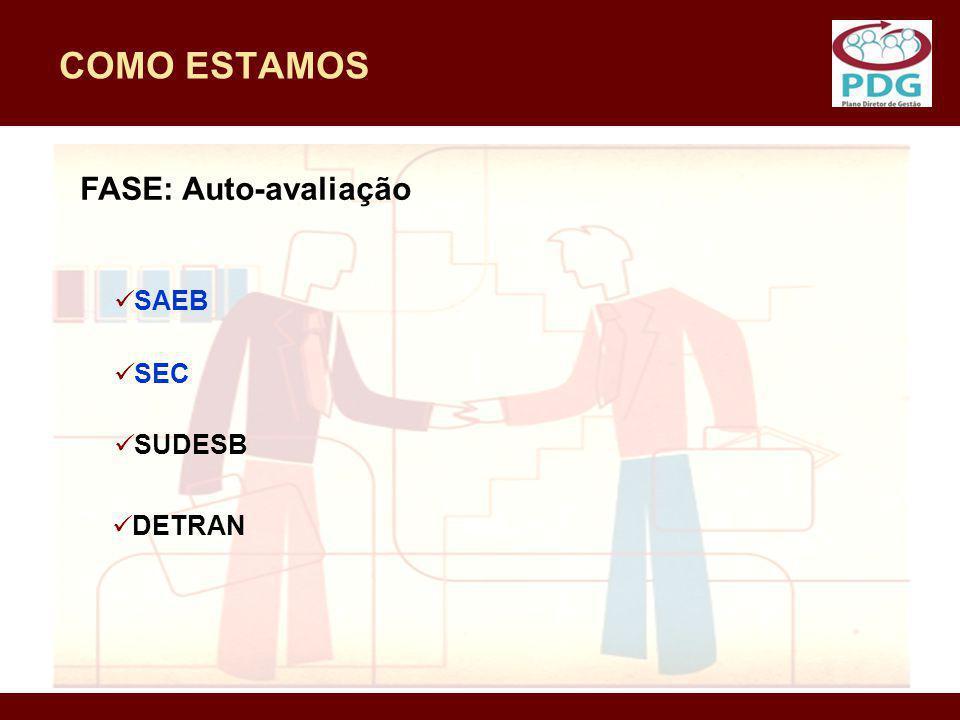 COMO ESTAMOS FASE: Auto-avaliação SAEB SEC SUDESB DETRAN