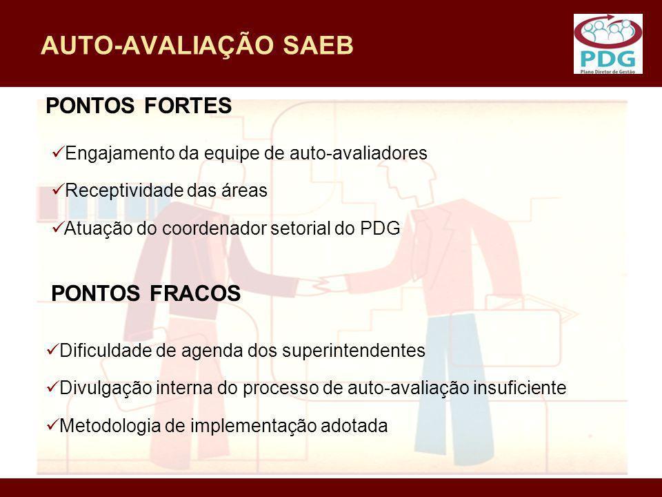 AUTO-AVALIAÇÃO SAEB PONTOS FORTES PONTOS FRACOS
