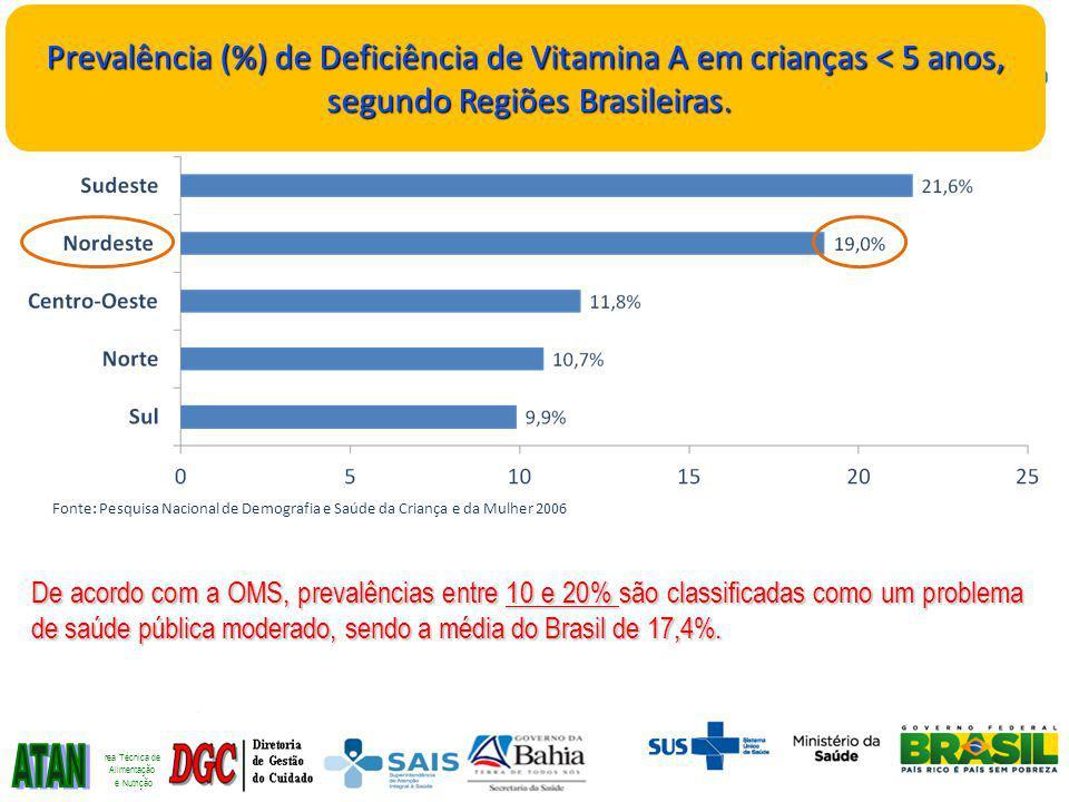 Prevalência (%) de Deficiência de Vitamina A em crianças < 5 anos,