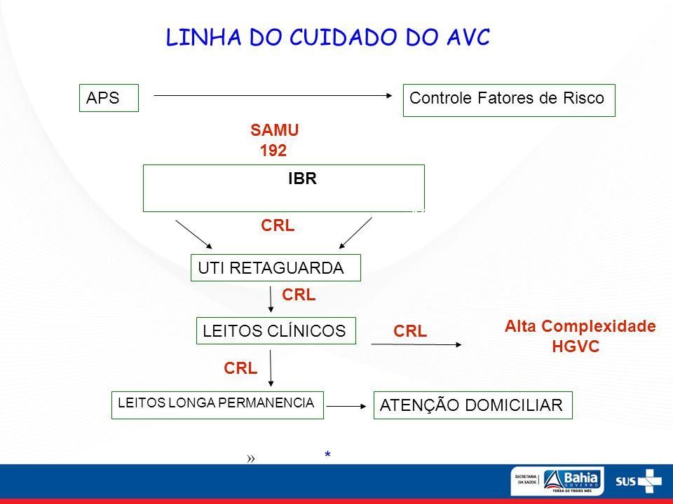 LINHA DO CUIDADO DO AVC APS Controle Fatores de Risco SAMU 192 IBR