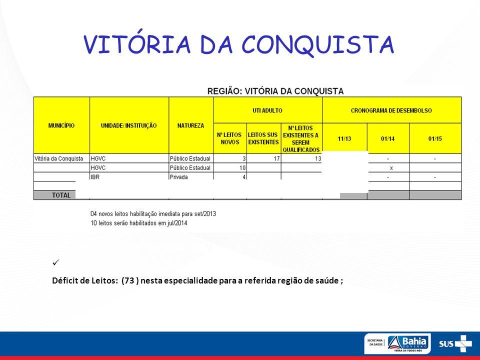 VITÓRIA DA CONQUISTA Leitos Clínicos (Déficit leitos região : 25);