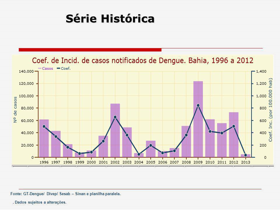 Série Histórica . Dados sujeitos a alterações.