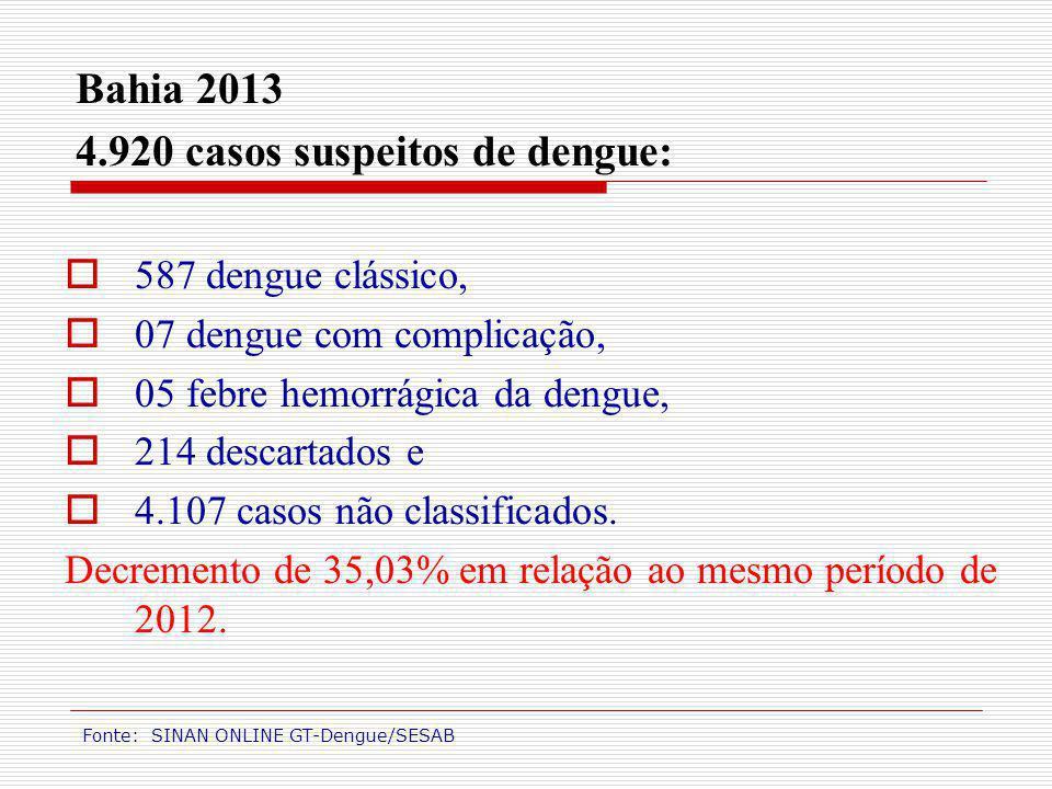 4.920 casos suspeitos de dengue: