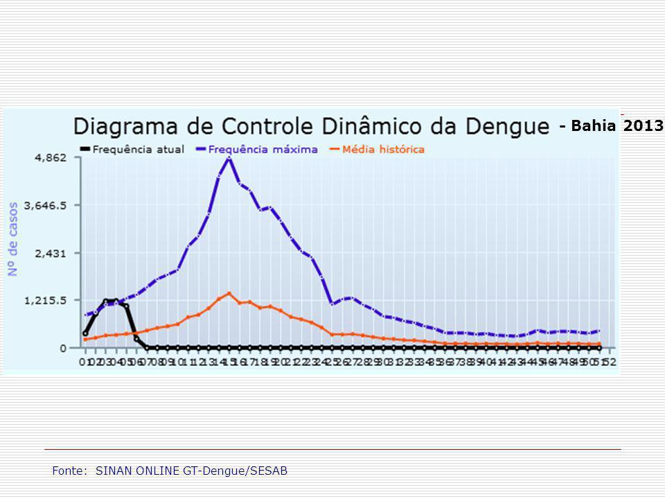- Bahia 2013 Fonte: SINAN ONLINE GT-Dengue/SESAB 5