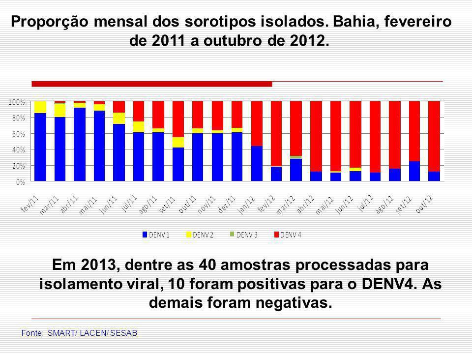 Proporção mensal dos sorotipos isolados