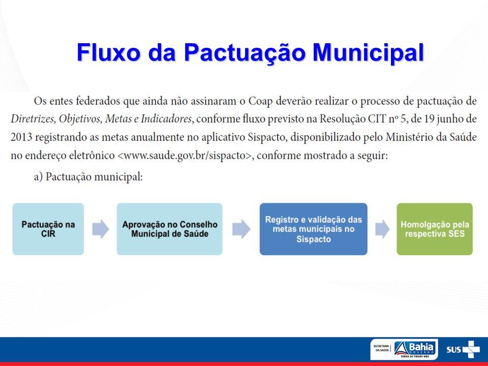 Fluxo da Pactuação Municipal