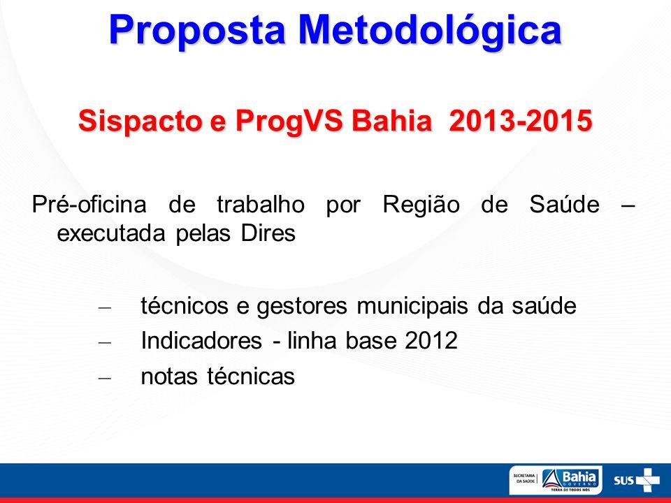 Proposta Metodológica Sispacto e ProgVS Bahia 2013-2015