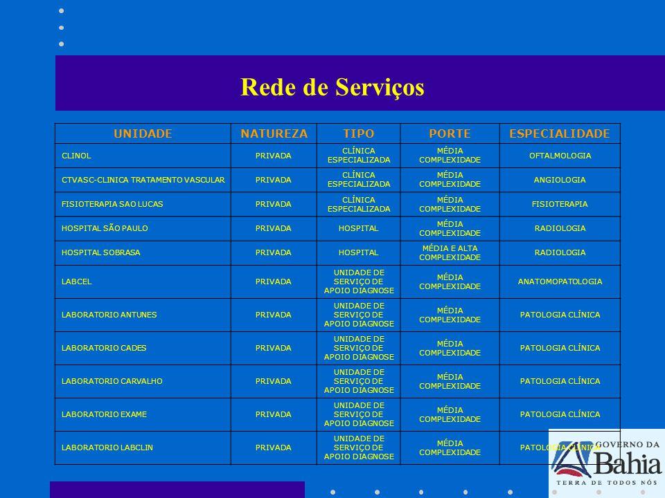 Rede de Serviços UNIDADE NATUREZA TIPO PORTE ESPECIALIDADE CLINOL