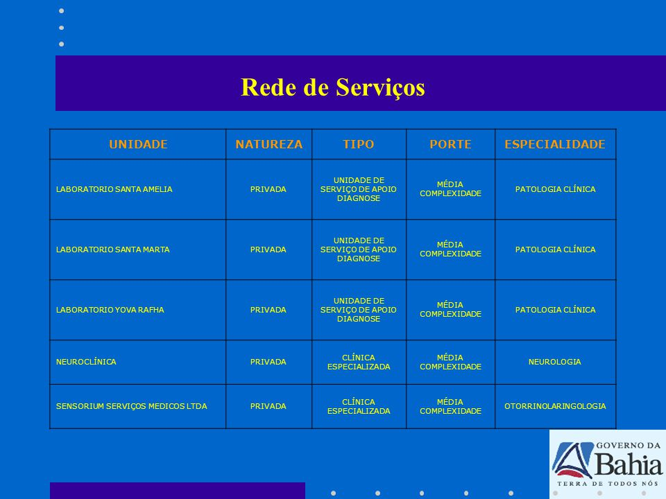 Rede de Serviços UNIDADE NATUREZA TIPO PORTE ESPECIALIDADE