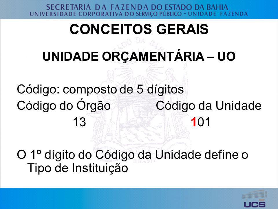UNIDADE ORÇAMENTÁRIA – UO