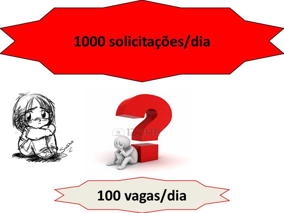 1000 solicitações/dia 100 vagas/dia
