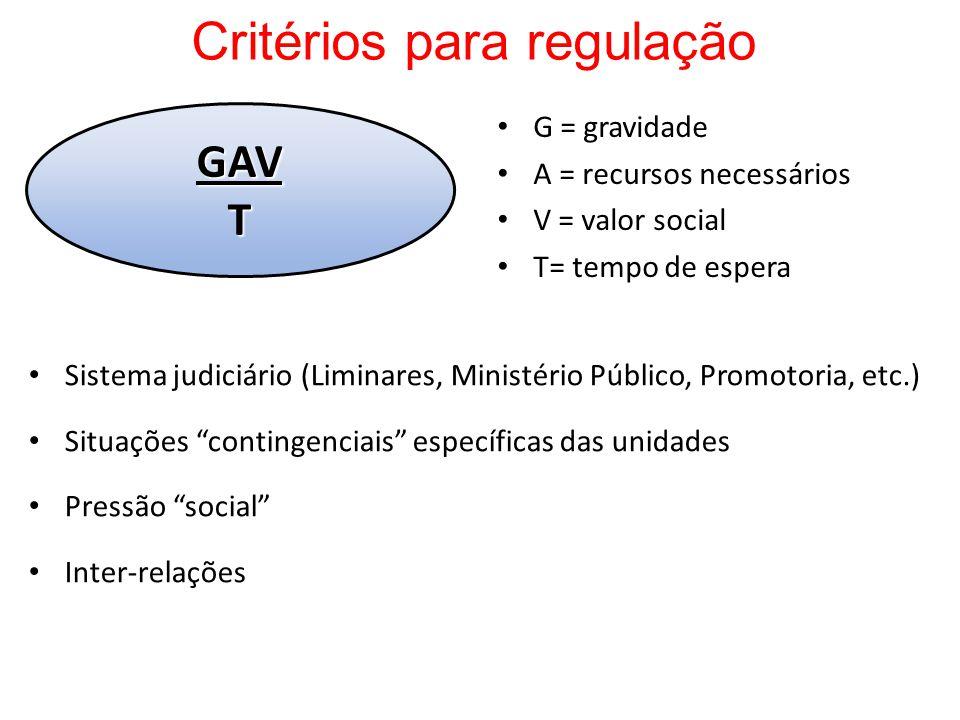 Critérios para regulação