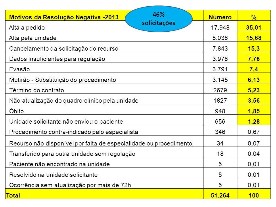 46% solicitações Motivos da Resolução Negativa -2013 Número %
